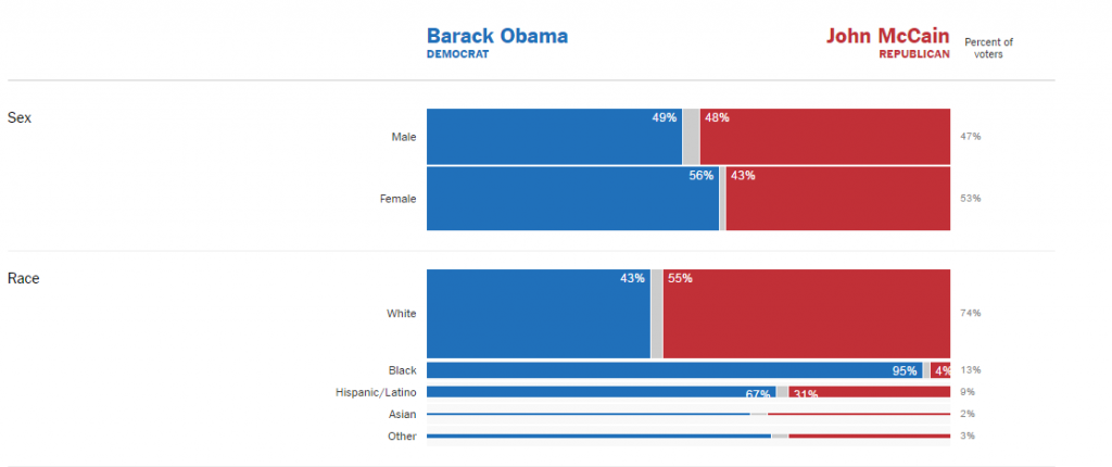 Election_2008_Exit_Polls_The_New_York_Times