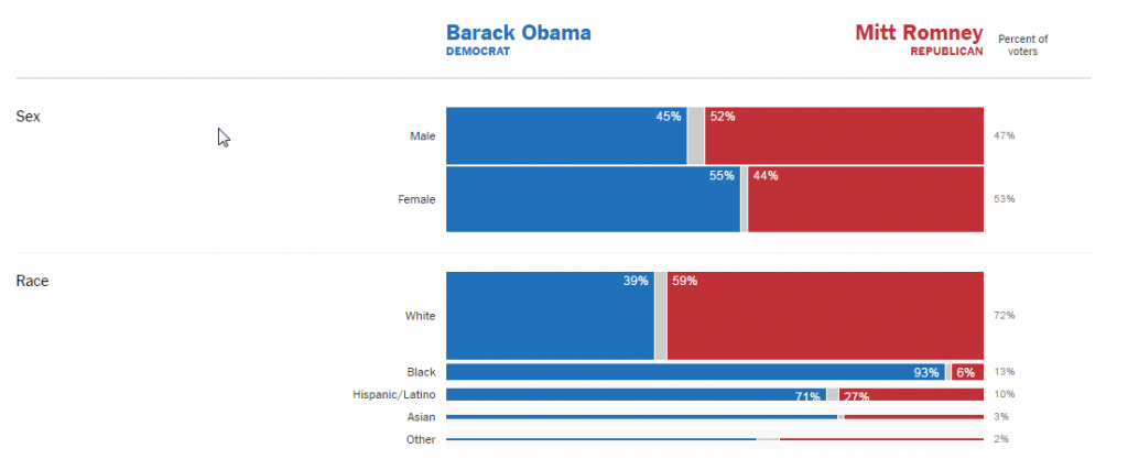 Election_2012_Exit_Polls_The_New_York_Times
