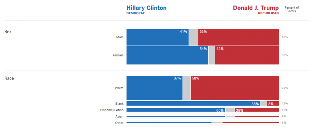 Election_2016_Exit_Polls_The_New_York_Times